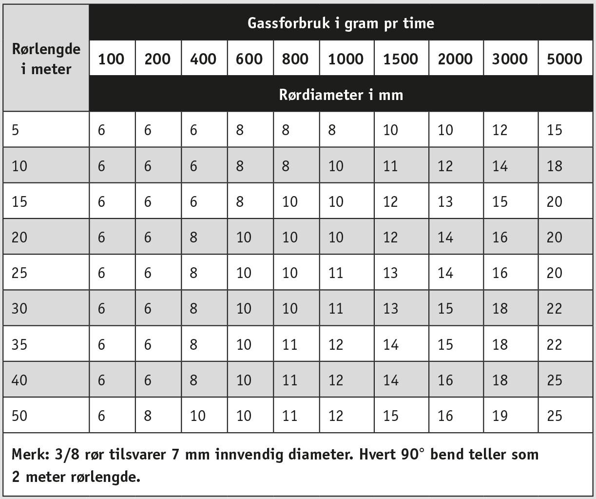 Tabell for dimensjonering av gassrør i 30mbar anlegg